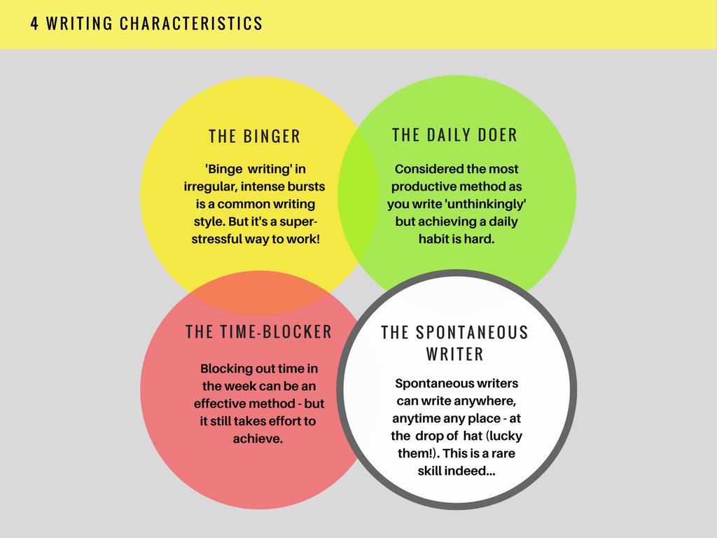 Image of 4 writing productivity types